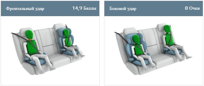 Модель X отримала 5-зірковий рейтинг безпеки від Euro NCAP